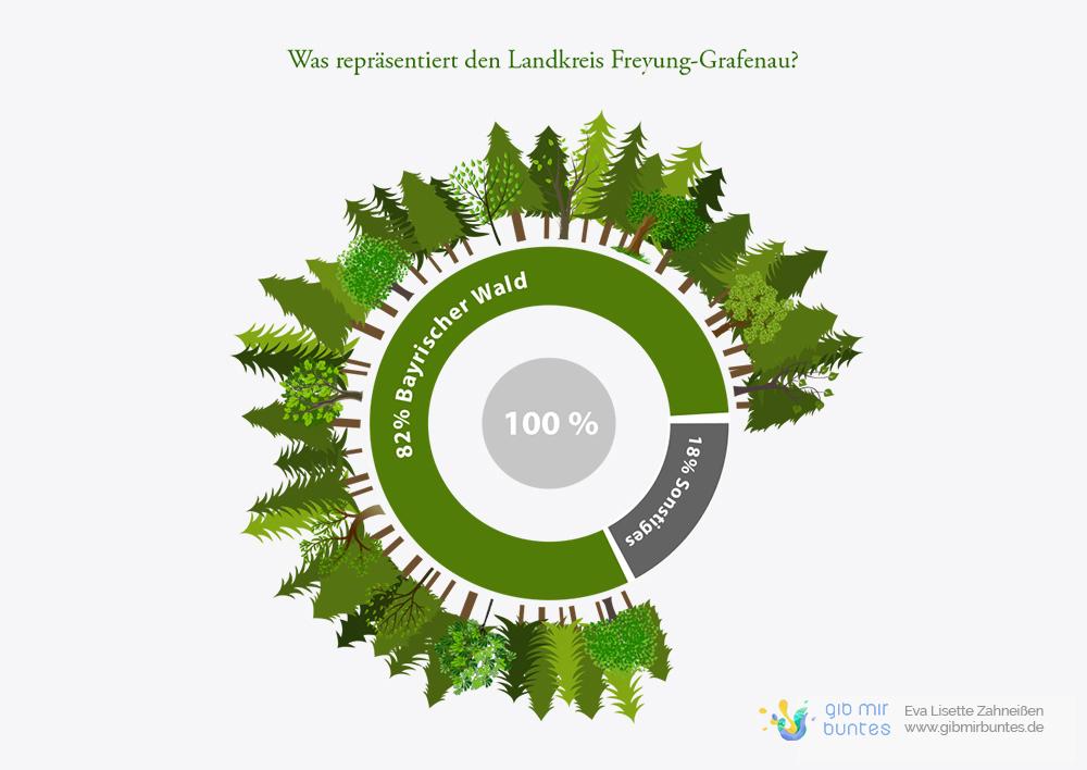 Infografik über die Wahrnehmung des Bayerischen Walds als imagestiftendes Merkmal